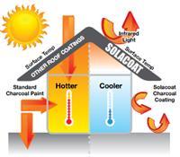 Eco Heat Reflective Insulation Paint Coating