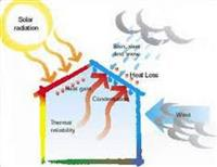 Home Thermal Performance Assessment