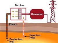 Renewable Geothermal Power